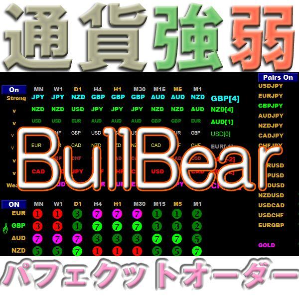 通貨強弱BullBear 一目瞭然 8通貨・全通貨ペア・全時間足 強さランキング