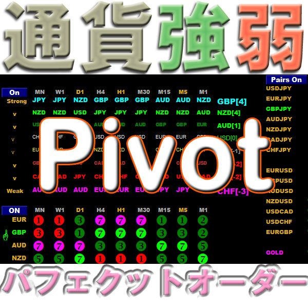 通貨強弱Pivot 一目瞭然 全通貨ペア+8通貨・全時間足 強さランキング